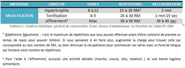 Tableau directif abdominaux Perf&fit (2)